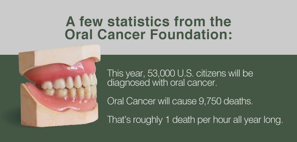 oral cancer statistics from oral cancer foundation