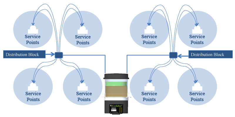 ServicePoints_Ecoluber