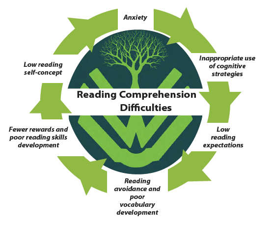 Where Vocabulary Of Autism Is Failing >> Reading Comprehension And Autism Upbility Net