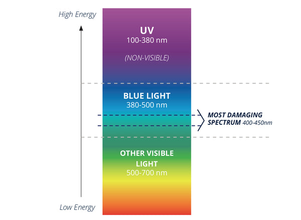 High-energy visible HEV blue light spectrum