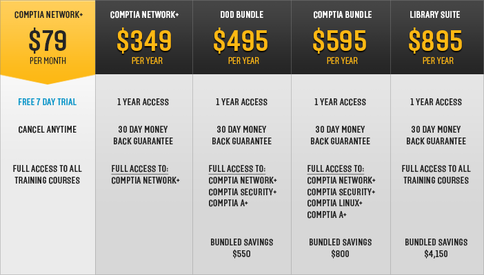 CompTIA Network+ pricing table