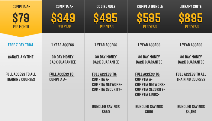 CompTIA A+ pricing table