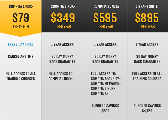 CompTIA Linux+ Pricing Table
