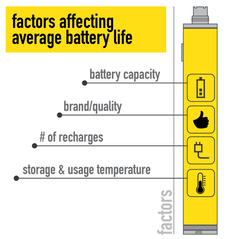Average Battery Life of an Electronic Cigarette Vaporizer