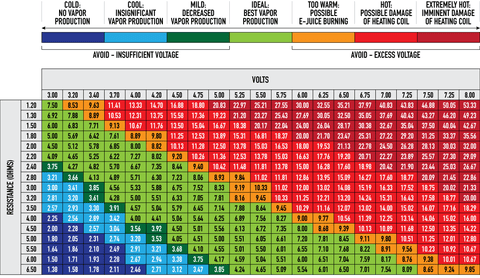Variable Voltage and Vaping Power Chart