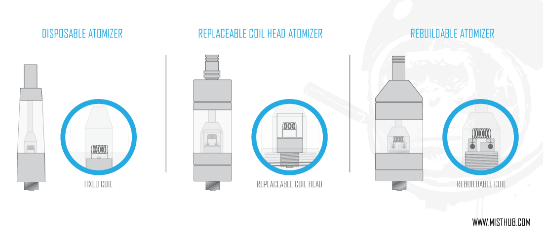 tutorial guide to different types of atomizers misthubtutorial guide to different types of atomizers