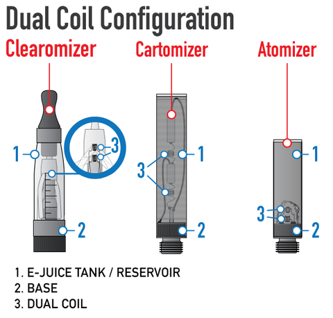 Vape Tutorial Single Coil vs Dual Coil