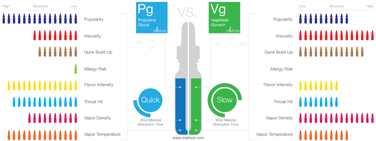 Vape Tutorial Propylene Glycol (PG) vs. Vegetable Glycerin (VG) E-juice
