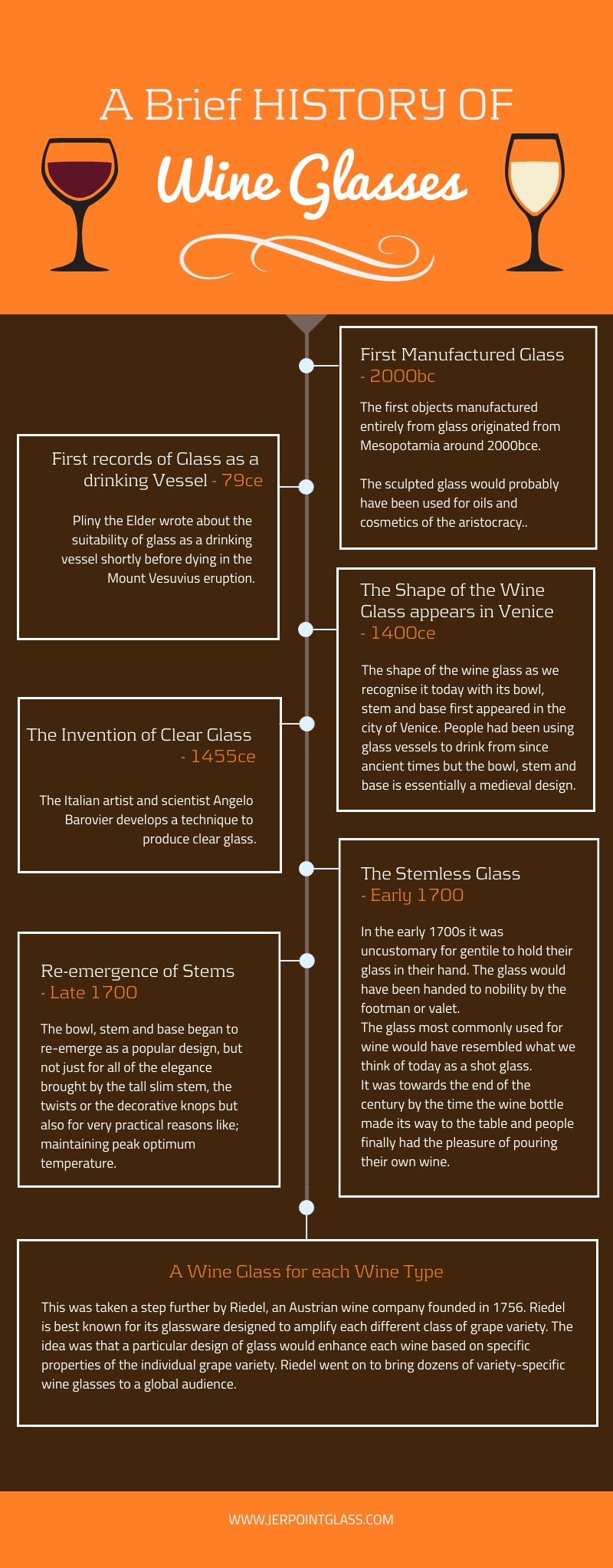 infographic of the history of the wine glass