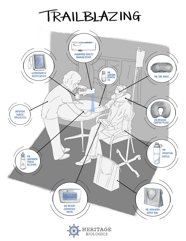 health care infographic showing customized infusion patient care with Heritage Biologics illustrated in a industrial sketch style