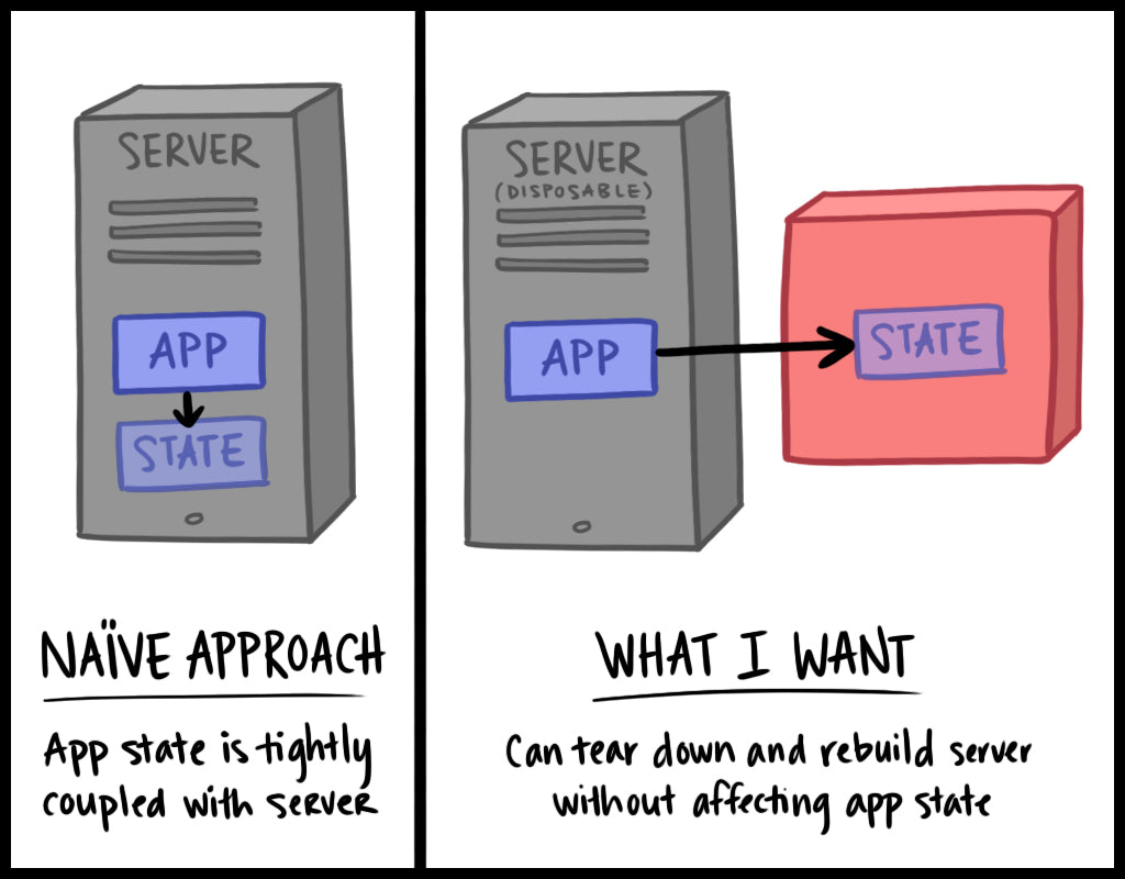 software development diagram cartoon