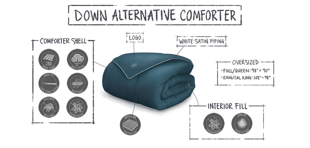 down alternative comforter infographic bedding product illustrations by loraine yow