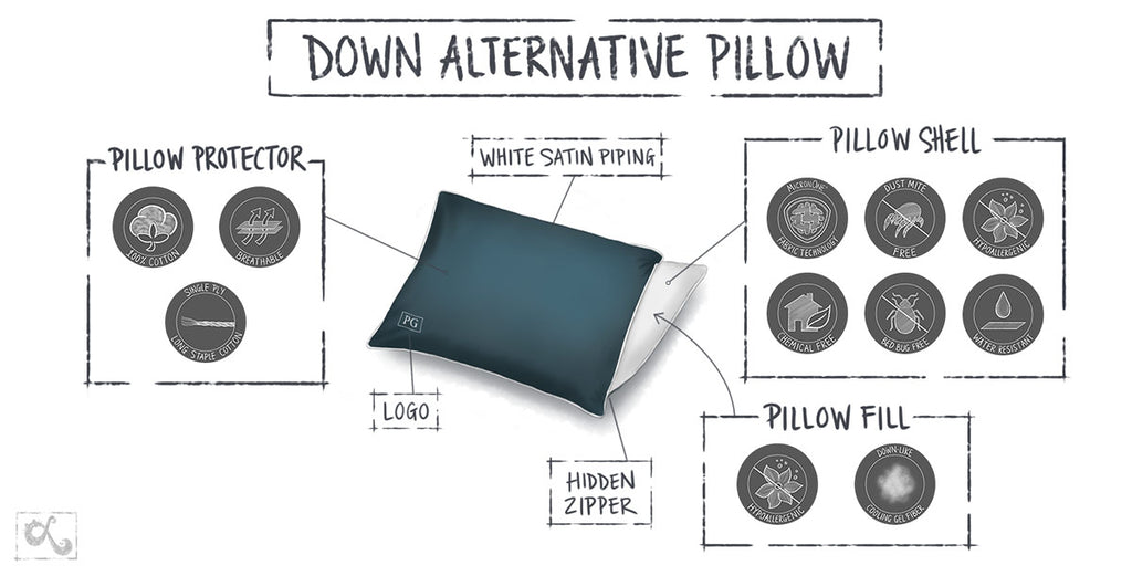 down alternative pillow infographic bedding product illustrations by loraine yow