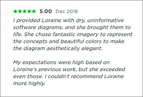 loraine yow freelancer review