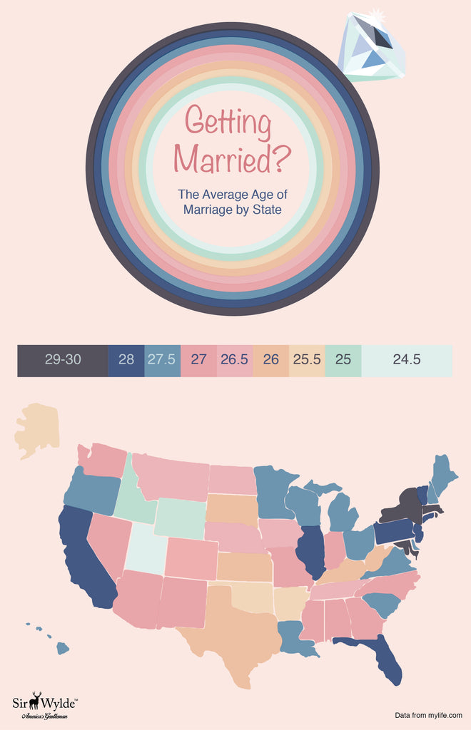 Average Age of Marriage by State