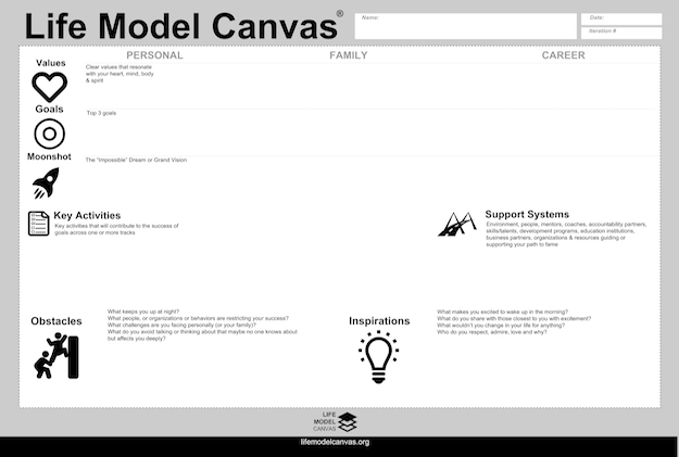 Life Model Canvas Poster