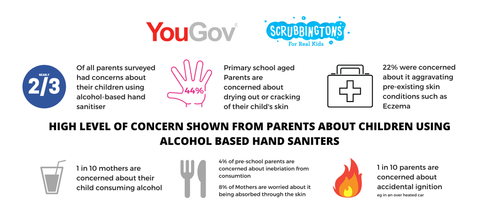2/3 Parents concerned about alcohol-based Hand Sanitisers - YouGov Survey Results