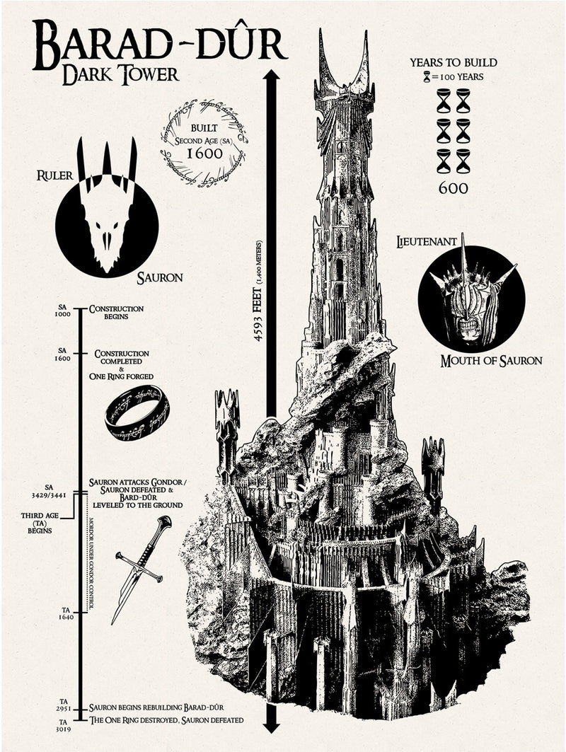 Barad-Dur - The Dark Tower Infographic - Lord of the Rings - 18 x 24