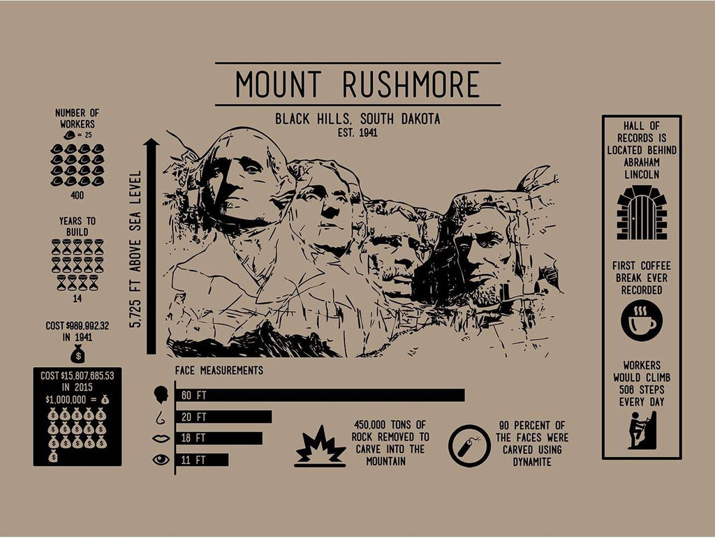 Architecture - Mount Rushmore