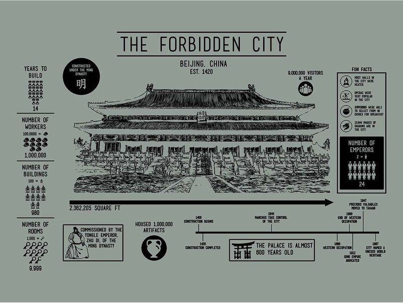(R4) - Architecture - Forbidden City