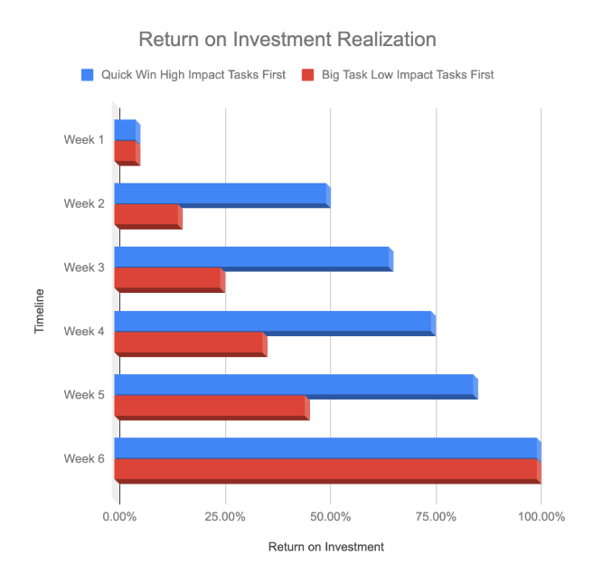 Realization of ecommerce ROI based on prioritization of tasks.