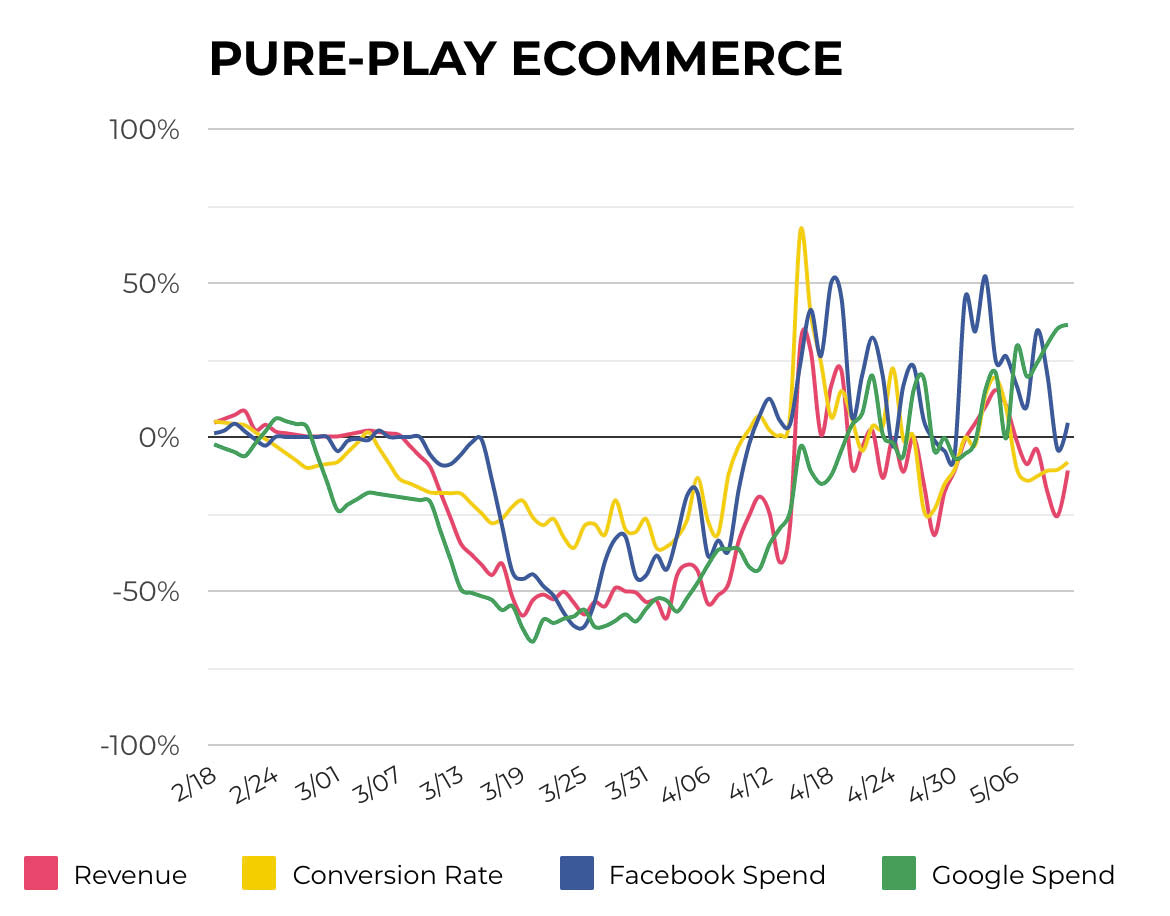 Pure Play Ecommerce pre-Covid and now.