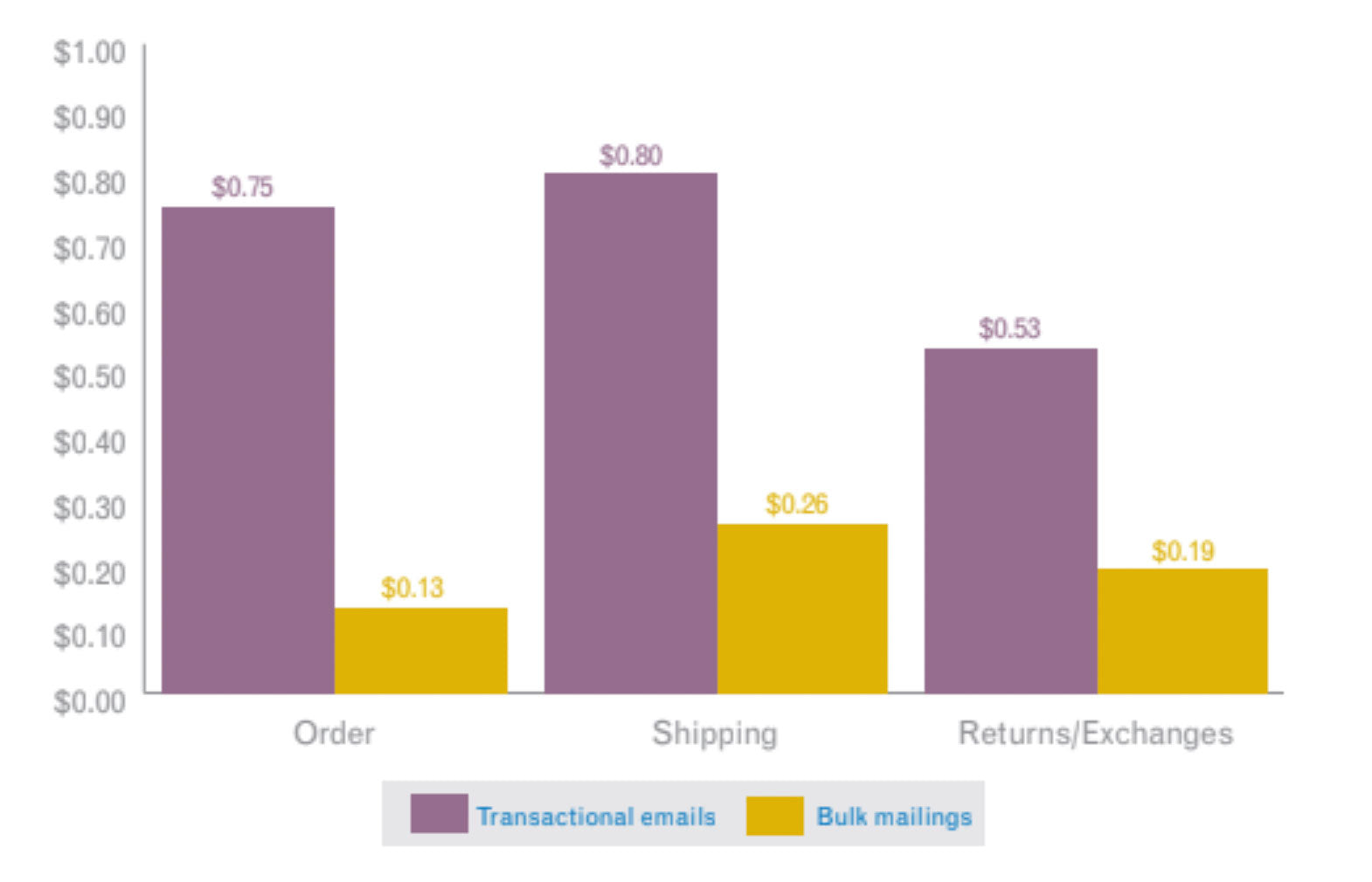 Shopify transactional email revenue