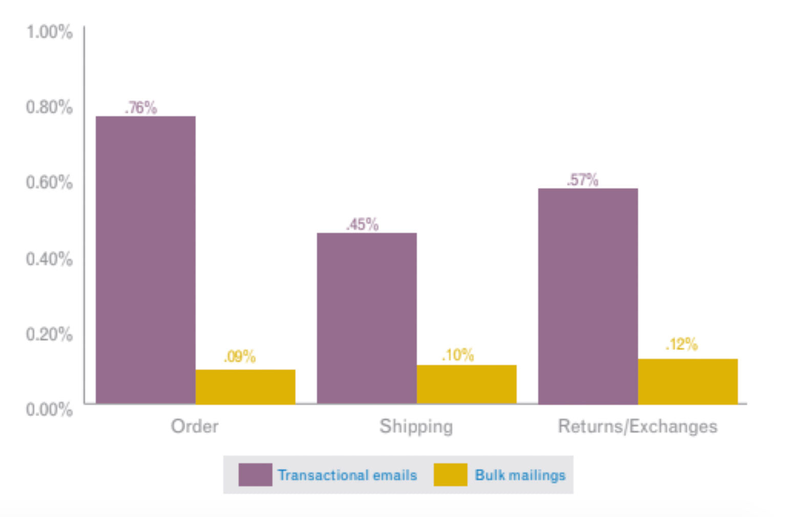 Shopify transactional email conversion rate differences