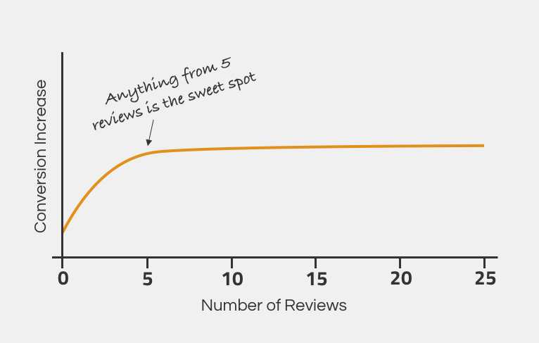 Product reviews impact on ecommerce conversion rate