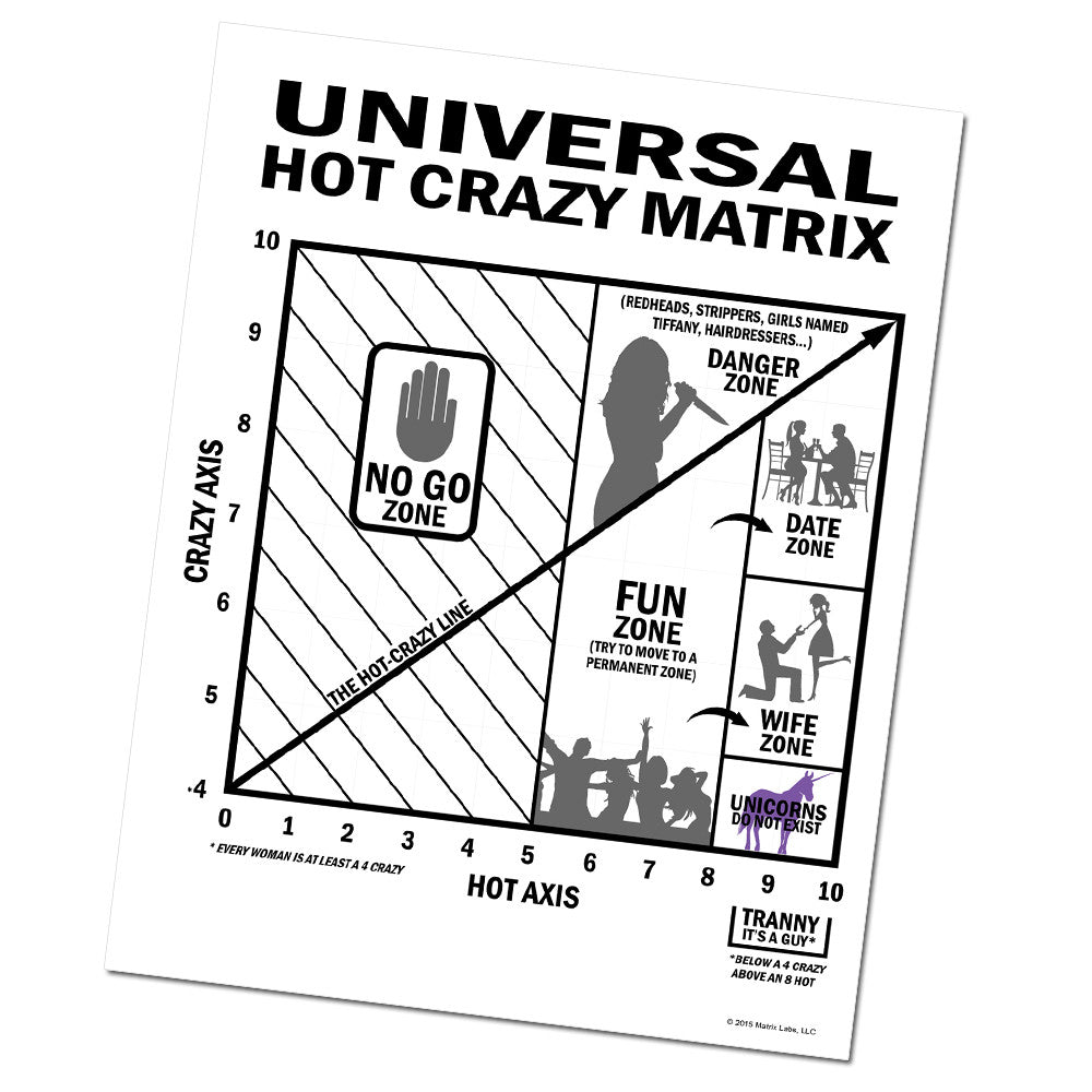 "the universal dating matrix Twice in the last 24 hours, i've received a link to a video about the so-called ""universal hot/crazy matrix"" the video features a guy who looks like he wants to sell you windows 98, telling audiences ""everything a young man needs to know about women."