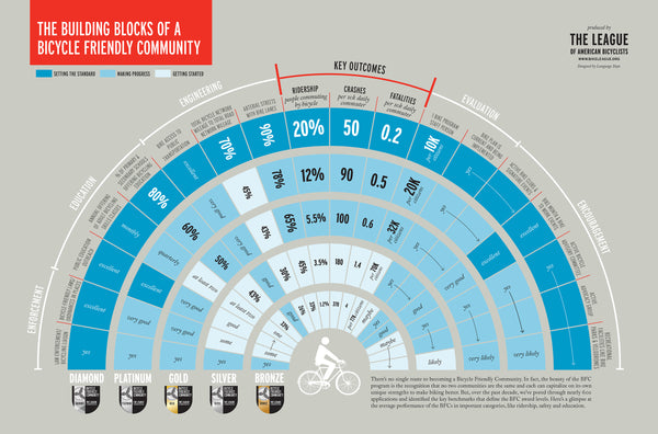 Bike-Friendly Communities Infographic