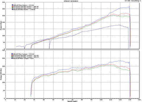 FR-S HKS GT Supercharger dyno results