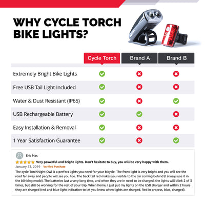 NIGHT OWL - USB Rechargeable Bike Light Set