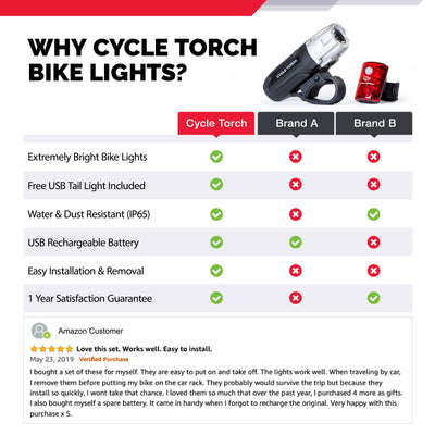 SHARK 550R - USB Rechargeable Bike Light Set