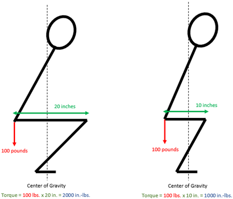 Squat Femur Length Comparison