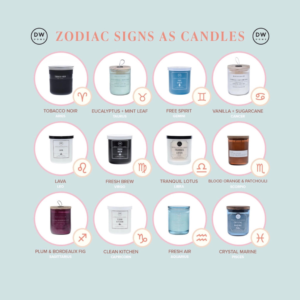 Zodiac Signs As Candles