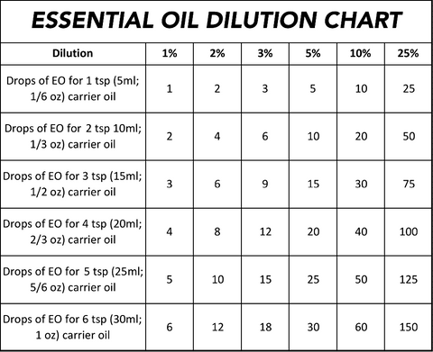 Chart: Essential Oil Dilution for Formulas
