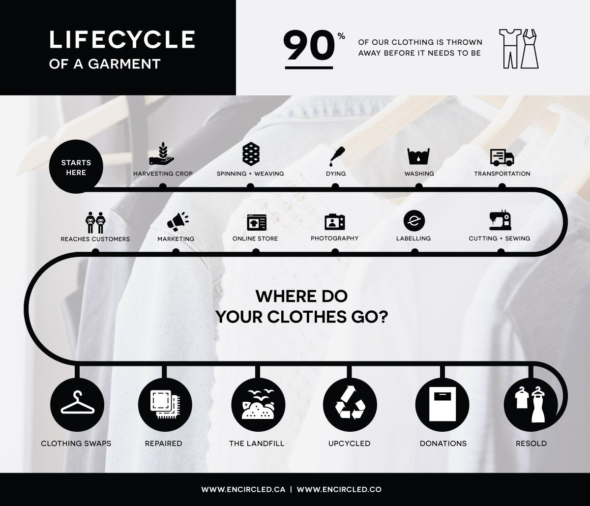 """Life cycle of a garment, from harvesting the materials to """"where to clothes go"""" and their disposal methods"""