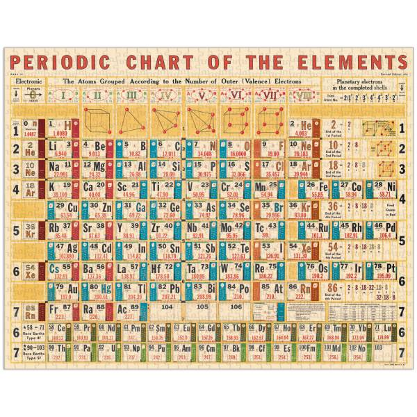 Periodic Chart 1000-Piece Jigsaw Puzzle