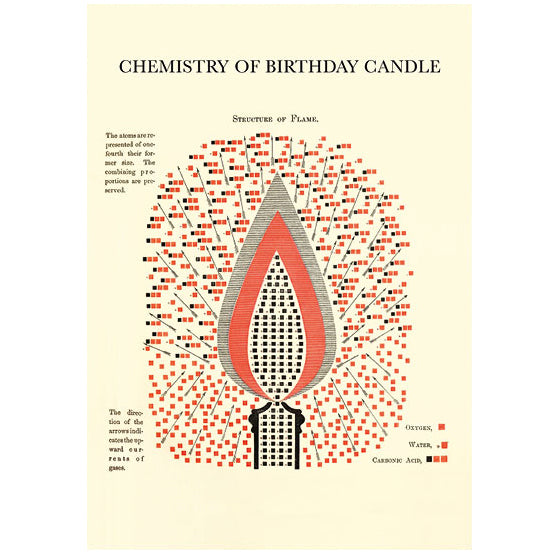 Chemistry of Birthday Candle Card