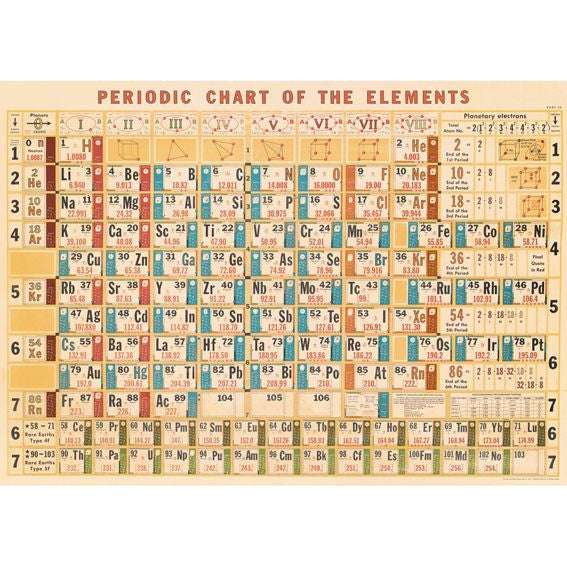 Periodic Chart Wrapping Paper / Poster