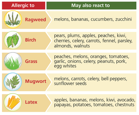 Possible allergies