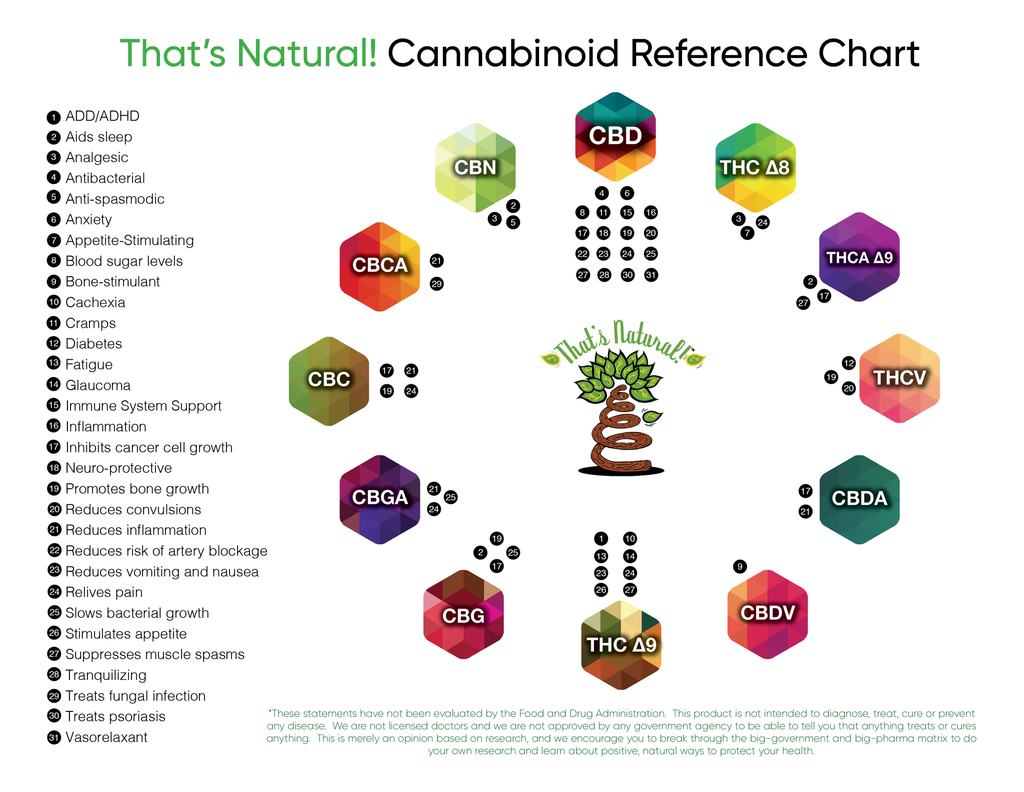 Cannabinoids like CBD, CBDA, CBC, CBG, CBN that are naturally occurring in non-psychotropic strains of cannabis and hemp, have many applications for peoples' health and well-being - from That's Natural at cbdoil.life