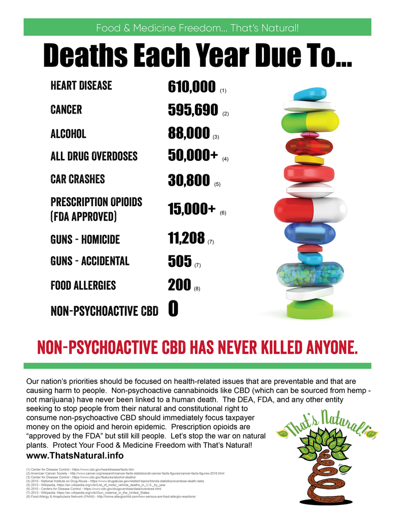 Non-psychotropic CBD from hemp has never caused someone to die - compare that to a host of other pharmaceutical drugs.  That's Natural protects YOUR Food and Medicine Freedom!  See more at www.thatsnatural.info and www.cbdoil.life