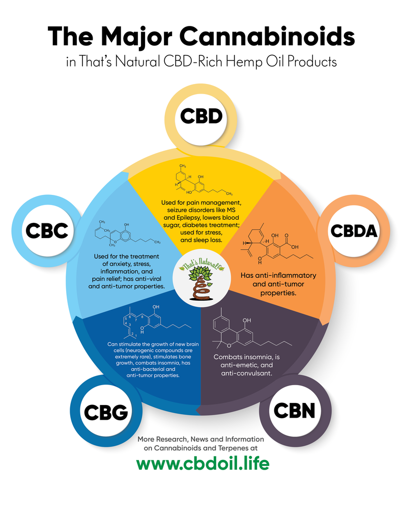 That's Natural cannabinoids include: CBD (Cannabidiol), CBDa (Cannabidiolic Acid), CBC (Cannabichromene), CBG (Cannabigerol), and CBN (Cannabinol)