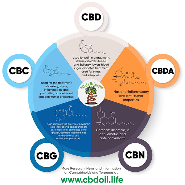 The That's Natural terpene profile includes: beta-myrcene, linalool, d-limonene, alpha-pinene, humulene, beta-caryophyllene  - Full spectrum CBD oil from Thats Natural at www.cbdoil.life