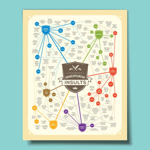 Curious Charts - Shakespearean Insults Poster