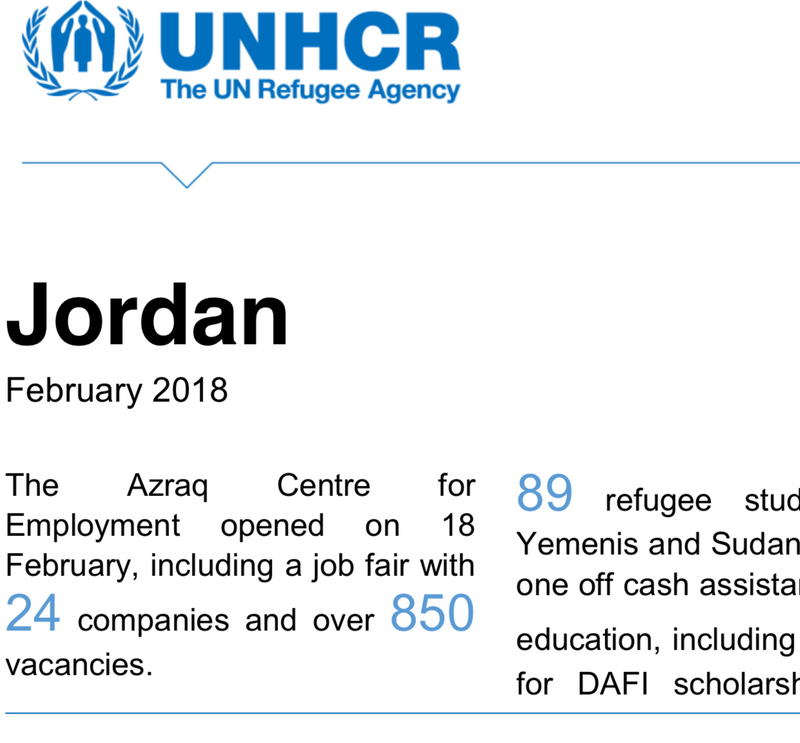 Proud of our collaboration with UNHCR in Jordan