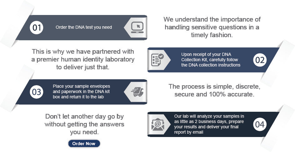 DNA Direct Solutions DNA Test