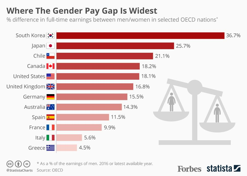 Pay Gap Gender Chart